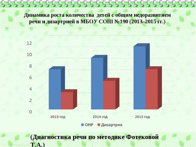Динамика роста количества детей с общим недоразвитием речи и дизартрией в МБО...