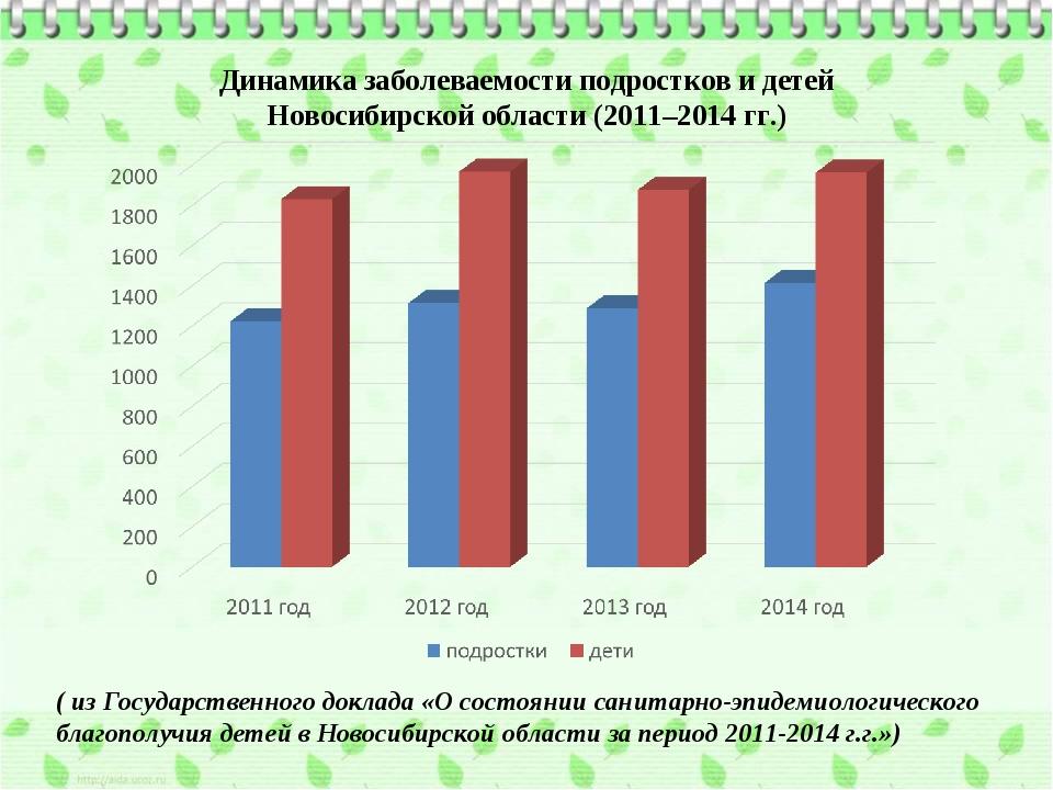 Динамика заболеваемости подростков и детей Новосибирской области (2011–2014 г...