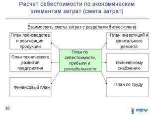 Расчет себестоимости по экономическим элементам затрат (смета затрат) *  Вза