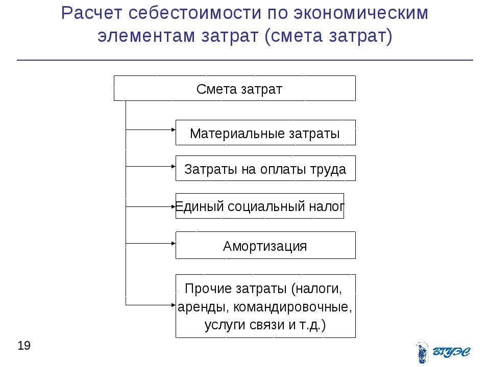 Расчет себестоимости по экономическим элементам затрат (смета затрат) *  Сме...