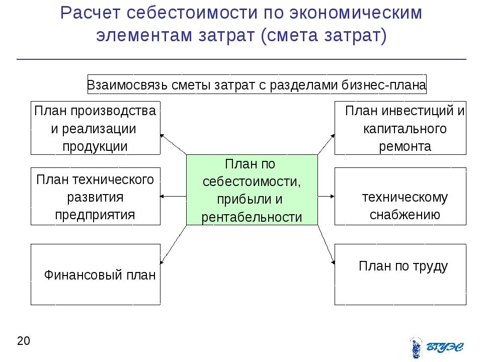 Расчет себестоимости по экономическим элементам затрат (смета затрат) *  Вза...