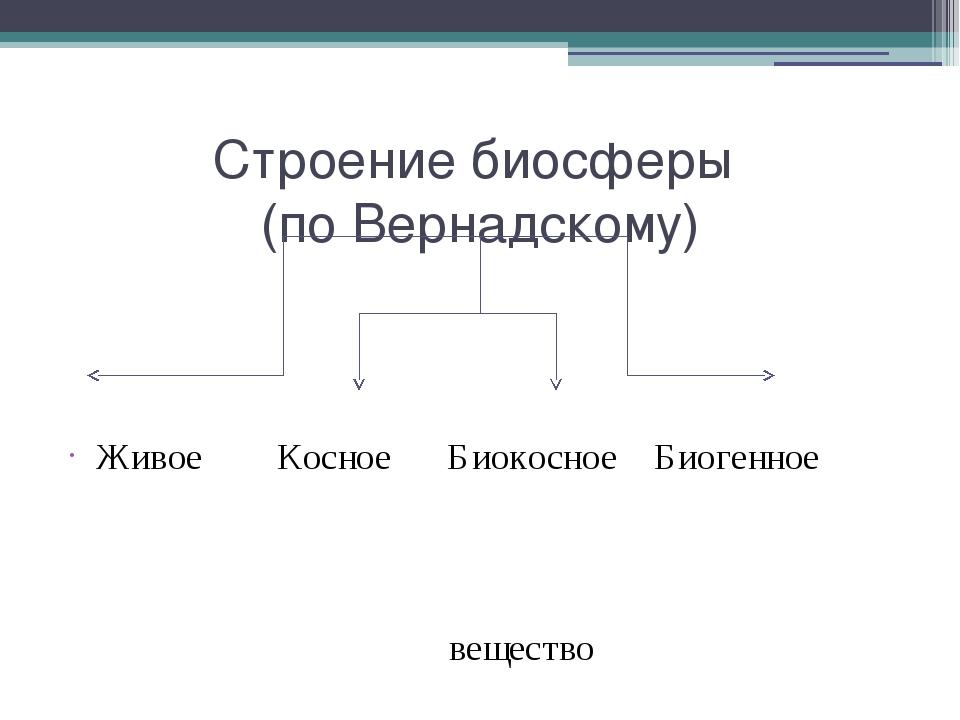 Строение биосферы (по Вернадскому) Живое Косное Биокосное Биогенное вещество