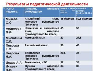 Результаты педагогической деятельности №Ф.И.О. педагогаПредмет, классное ру