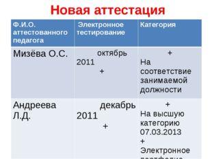 Новая аттестация Ф.И.О. аттестованного педагога Электронное тестированиеКат