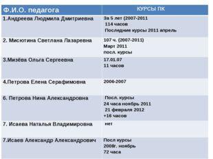 Ф.И.О. педагога  КУРСЫ ПК 1.Андреева Людмила Дмитриевна За 5 лет (2007-201