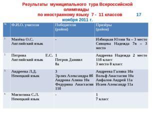 Результаты муниципального тура Всероссийской олимпиады по иностранному языку
