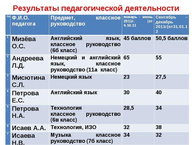 Результаты педагогической деятельности №Ф.И.О. педагогаПредмет, классное ру...