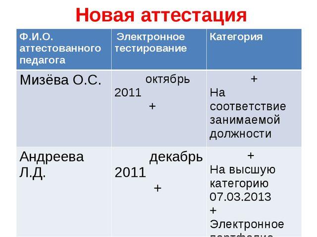 Новая аттестация Ф.И.О. аттестованного педагога Электронное тестированиеКат...