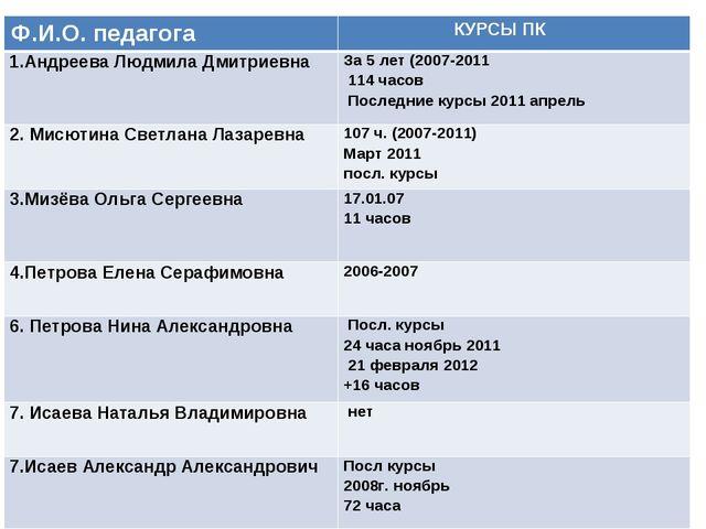 Ф.И.О. педагога  КУРСЫ ПК 1.Андреева Людмила Дмитриевна За 5 лет (2007-201...