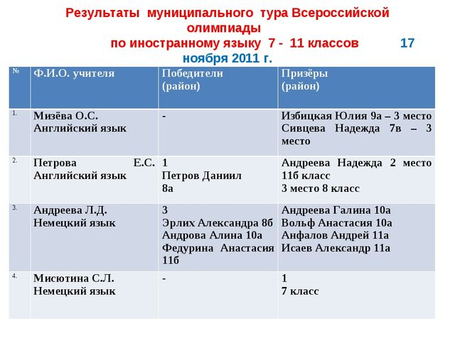 Результаты муниципального тура Всероссийской олимпиады по иностранному языку...