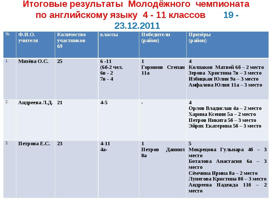 Итоговые результаты Молодёжного чемпионата по английскому языку 4 - 11 класс...