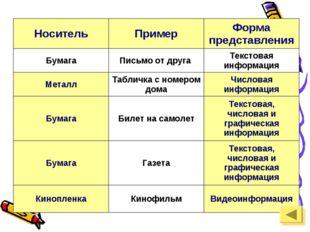 НосительПримерФорма представления БумагаПисьмо от друга Текстовая информа
