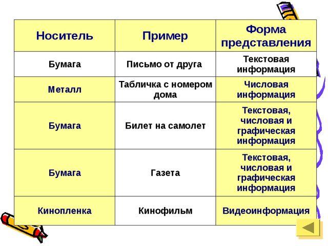 НосительПримерФорма представления БумагаПисьмо от друга Текстовая информа...