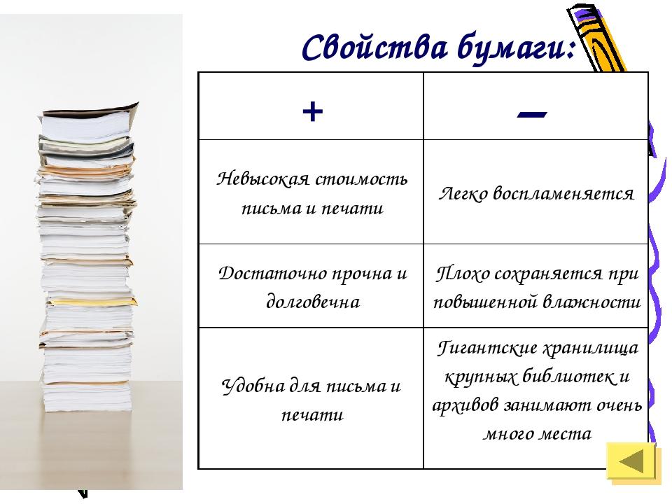 Свойства бумаги: +– Невысокая стоимость письма и печатиЛегко воспламеняется...
