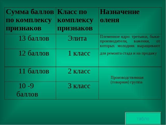 табло Сумма баллов по комплексу признаковКласс по комплексу признаковНазна...
