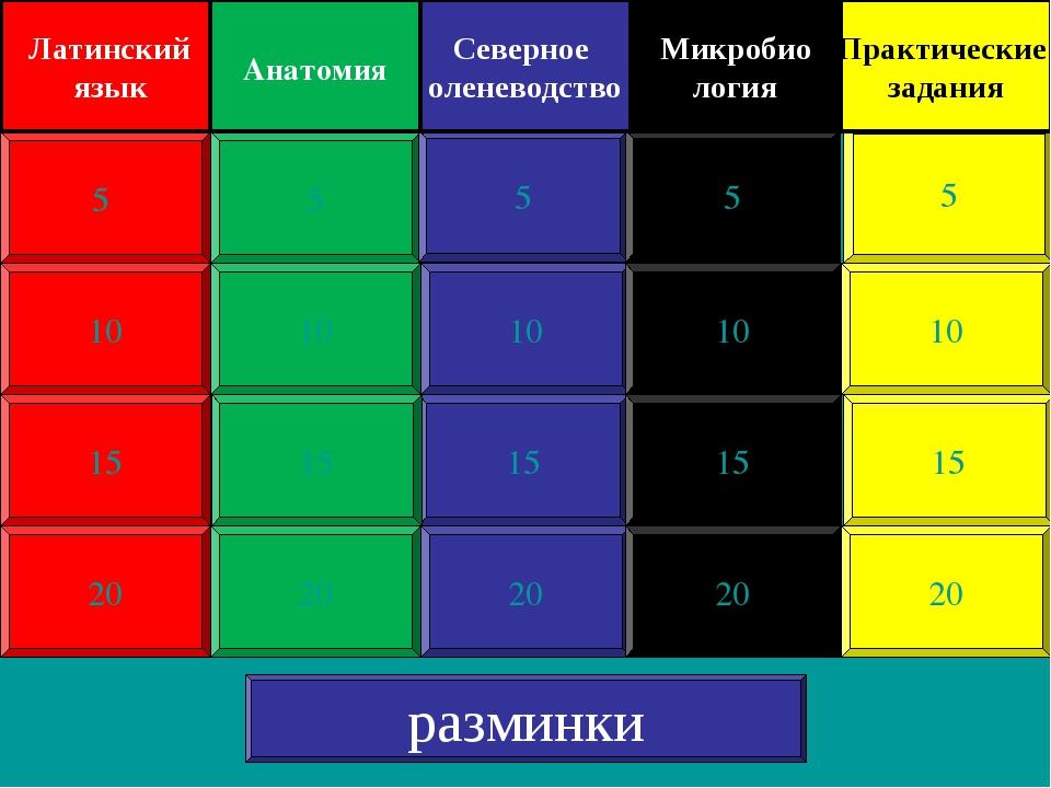 10 15 20 5 10 15 20 5 10 15 20 5 10 15 20 5 10 15 20 5 Латинский язык Анатоми...