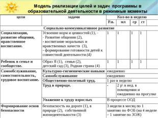 Модель реализации целей и задач программы в образовательной деятельности в р