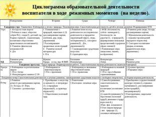 Циклограмма образовательной деятельности воспитателя в ходе режимных моменто