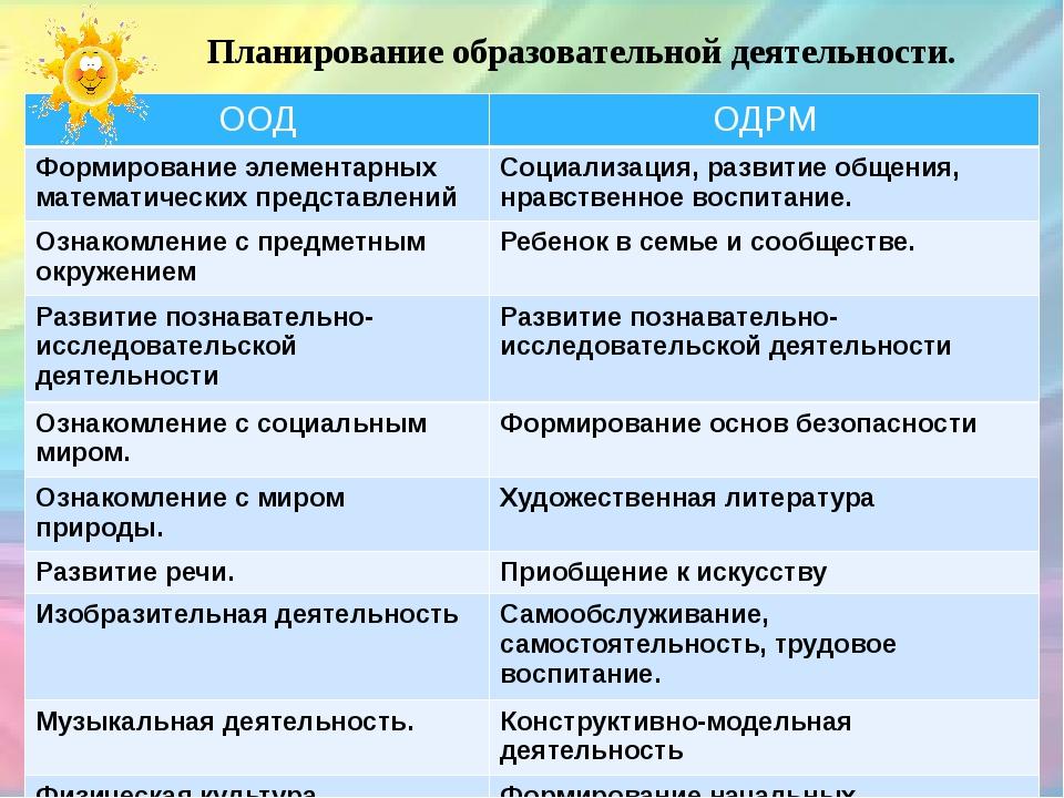 Планирование образовательной деятельности. ООД ОДРМ Формирование элементарных...