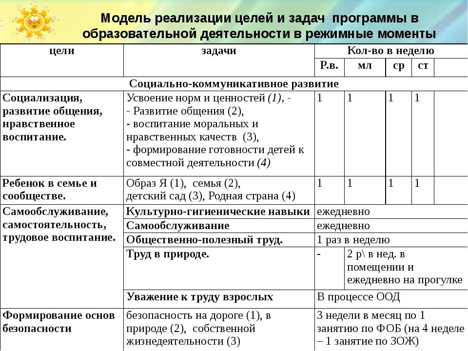 Модель реализации целей и задач программы в образовательной деятельности в р...