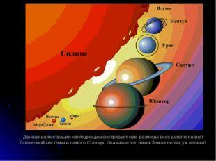 Данная иллюстрация наглядно демонстрирует нам размеры всех девяти планет Солн