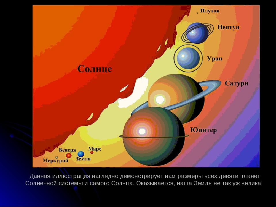 Данная иллюстрация наглядно демонстрирует нам размеры всех девяти планет Солн...