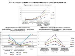 Индикаторы и показатели реализации направлений модернизации Эффективные факто