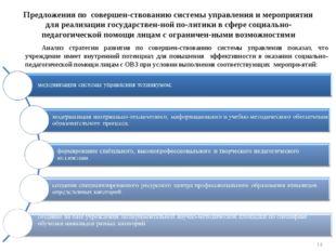 Предложения по совершенствованию системы управления и мероприятия для реализ
