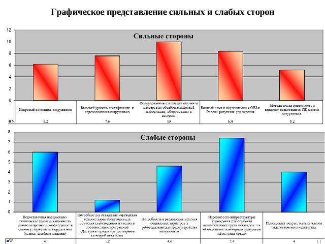 Графическое представление сильных и слабых сторон *