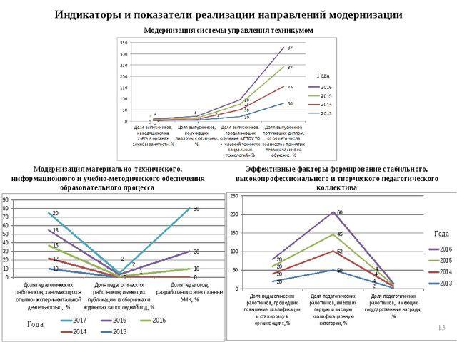 Индикаторы и показатели реализации направлений модернизации Эффективные факто...