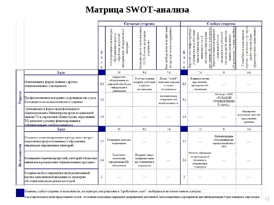 Матрица SWOT-анализа *