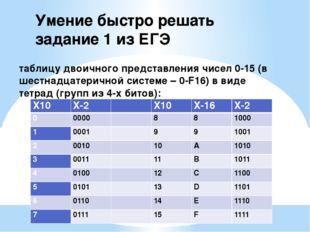 таблицу двоичного представления чисел 0-15 (в шестнадцатеричной системе – 0-F