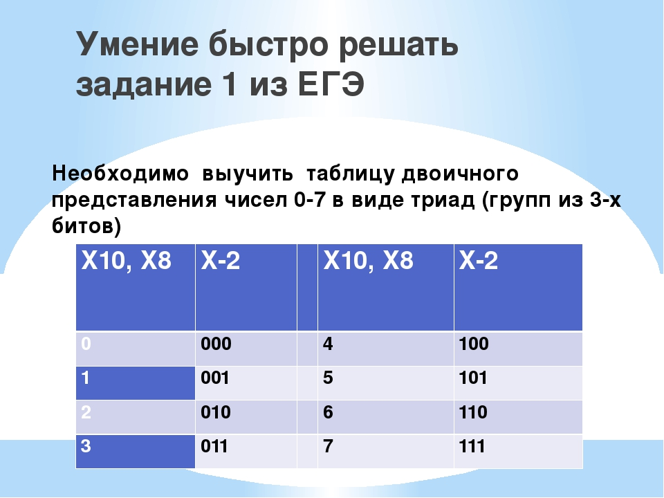 Необходимо выучить таблицу двоичного представления чисел 0-7 в виде триад (гр...