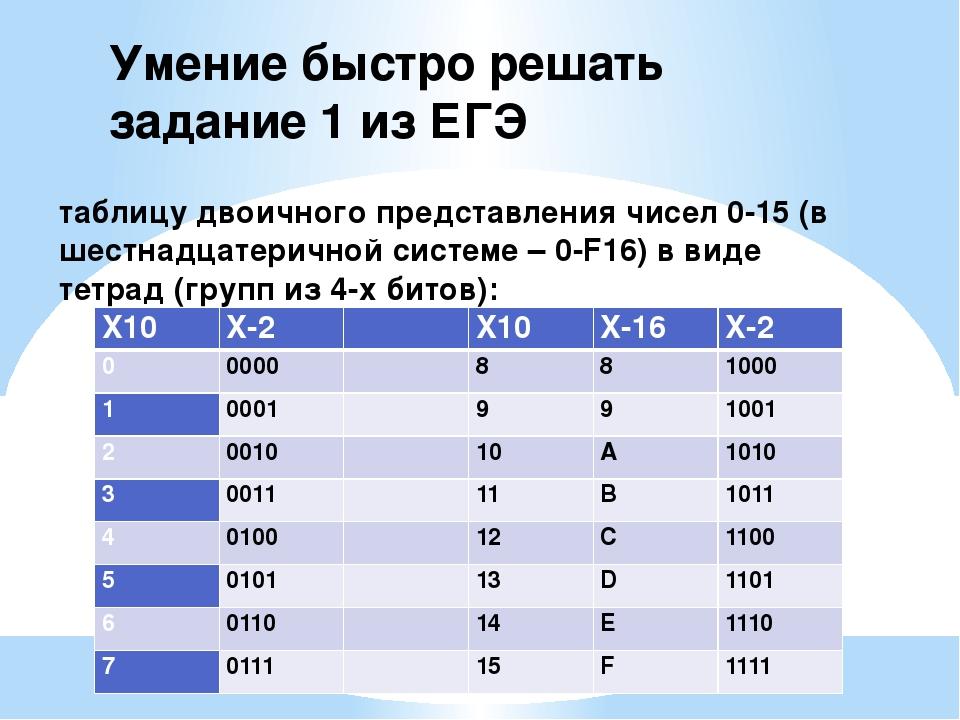 таблицу двоичного представления чисел 0-15 (в шестнадцатеричной системе – 0-F...