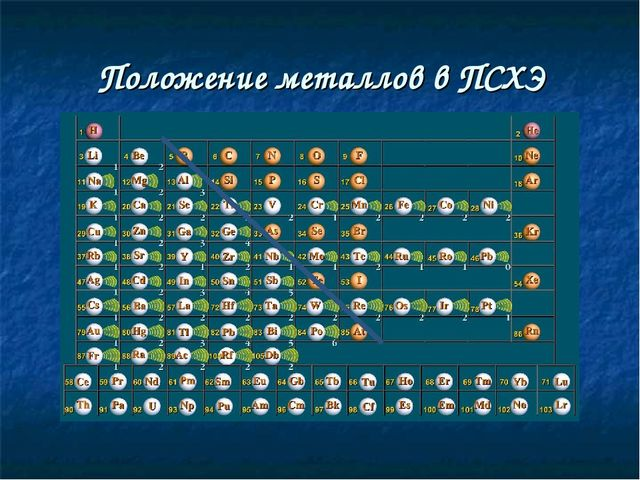 Положение металлов в ПСХЭ