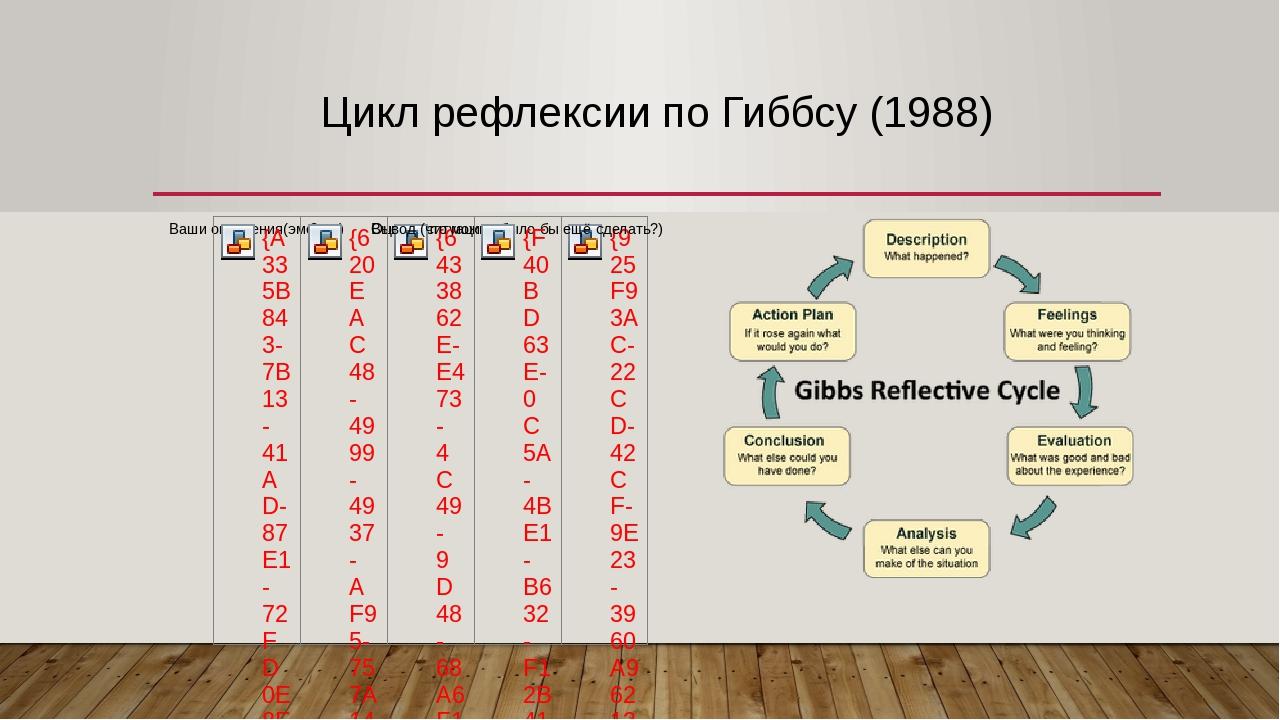 Цикл рефлексии по Гиббсу (1988)