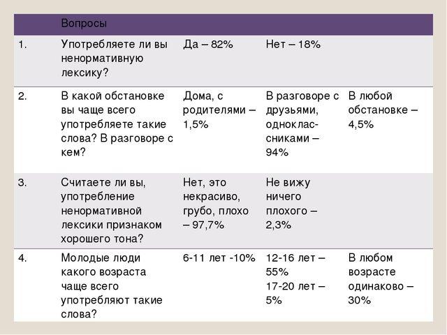 Вопросы 1.Употребляете ли вы ненормативную лексику?Да – 82% Нет – 18%...