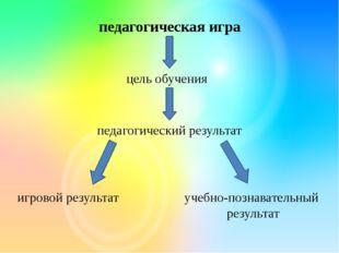 педагогическая игра цель обучения педагогический результат игровой результат