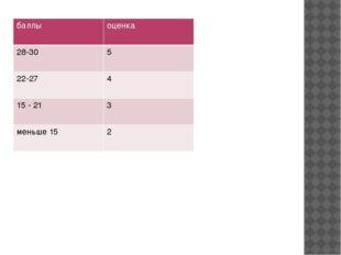 баллы оценка 28-30 5 22-27 4 15 - 21 3 меньше 15 2