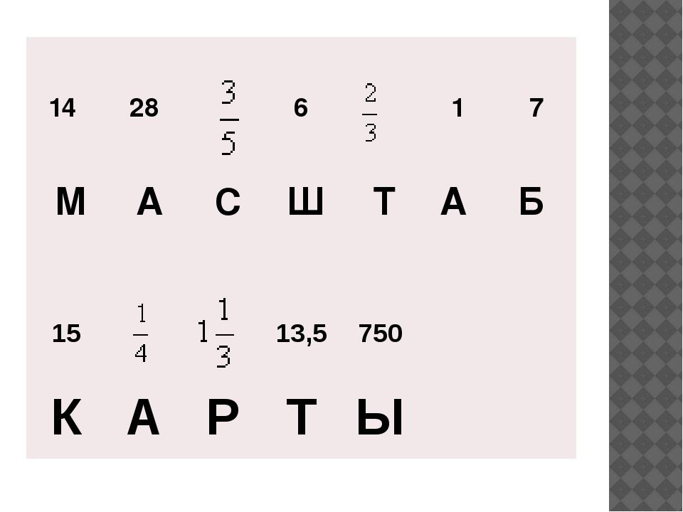 14 28 6 1 7 М А С Ш Т А Б 15 13,5 750 К А Р Т Ы