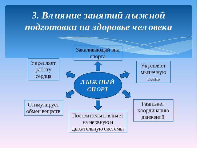 3. Влияние занятий лыжной подготовки на здоровье человека ЛЫЖНЫЙ СПОРТ Закали...