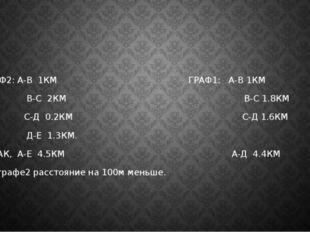 ГРАФ2: А-В 1КМ ГРАФ1: А-В 1КМ В-С 2КМ В-С 1.8КМ С-Д 0.2КМ С-Д 1.6КМ Д-Е 1.3К