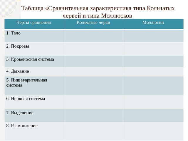 Таблица «Сравнительная характеристика типа Кольчатых червей и типа Моллюсков...