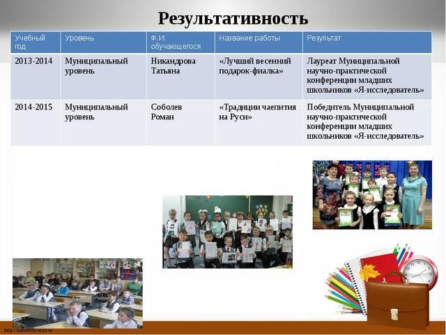 Результативность Учебный год Уровень Ф.И. обучающегося Название работы Резуль...
