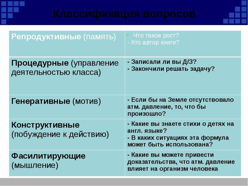 Классификация вопросов Репродуктивные(память) Что такое рост? - Кто автор кни...