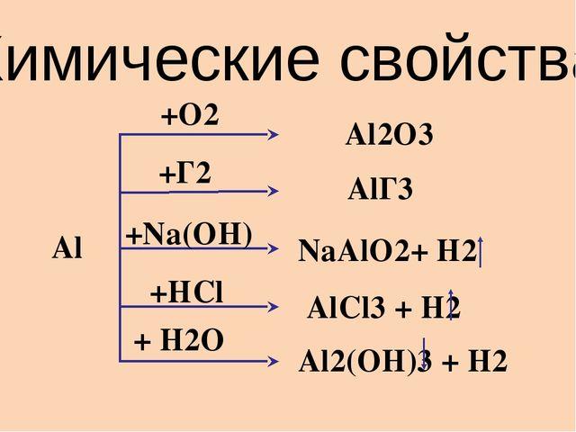 Химические свойства Al +O2 Al2O3 +Г2 AlГ3 +Na(OH) NaAlO2+ H2 +HCl AlCl3 + H2...