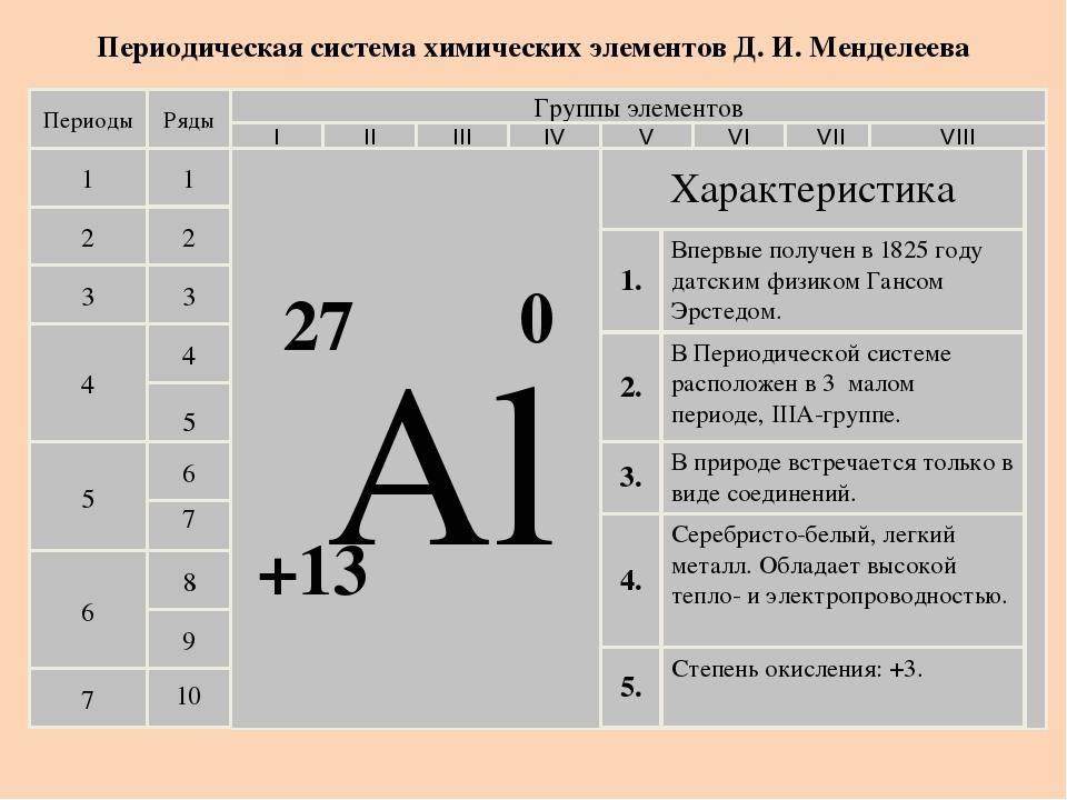 Периодическая система химических элементов Д. И. Менделеева Периоды 1 2 3 4...