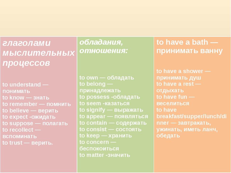 глаголами мыслительных процессов to understand —понимать to know —знать to...