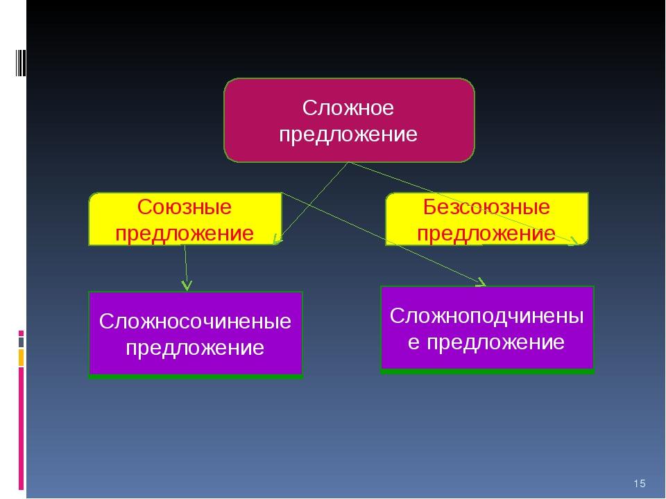 * Сложное предложение Союзные предложение Безсоюзные предложение Сложноподчин...