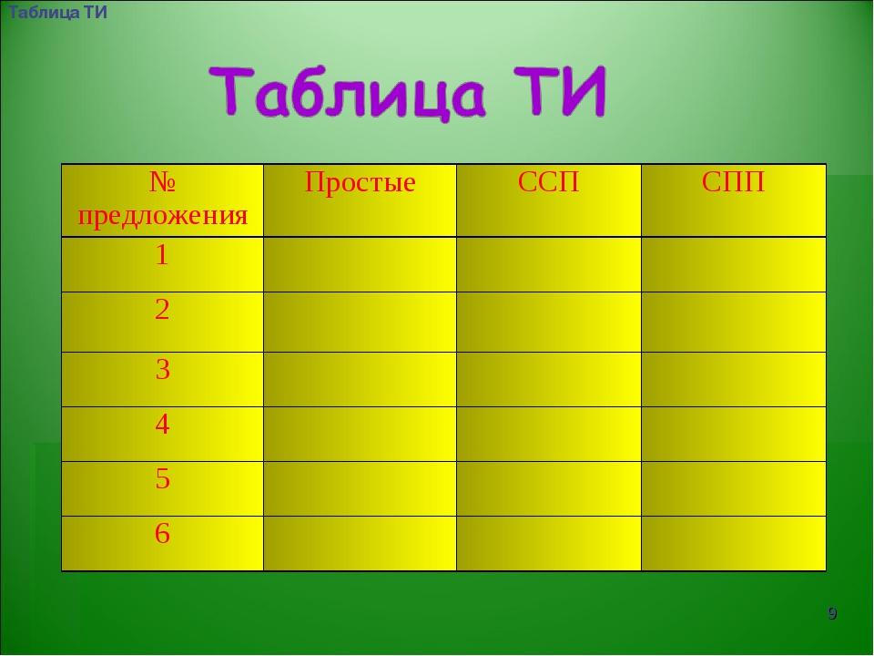 * Таблица ТИ № предложенияПростыеССПСПП 1 2 3 4 5 6